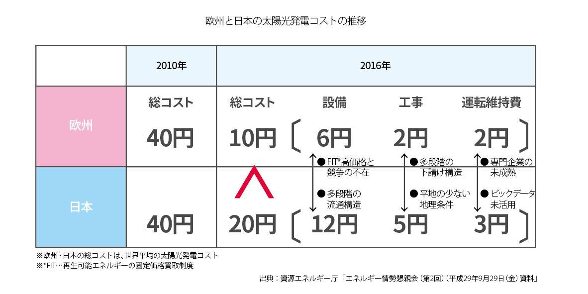 欧州と日本の太陽光発電コストの推移