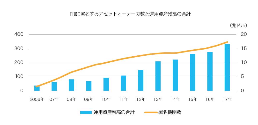 PRIに署名するアセットオーナーの数と運用資産残高の合計