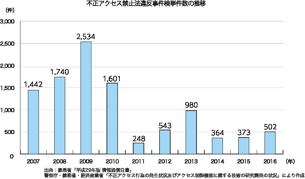 不正アクセス禁止法違反事件検挙件数の推移