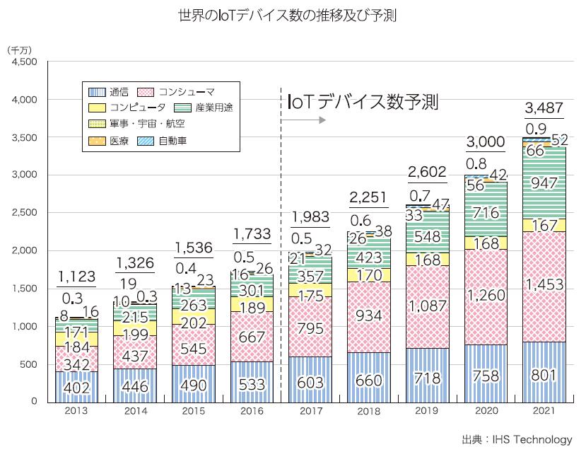 世界のIoTデバイス数の推移及び予測