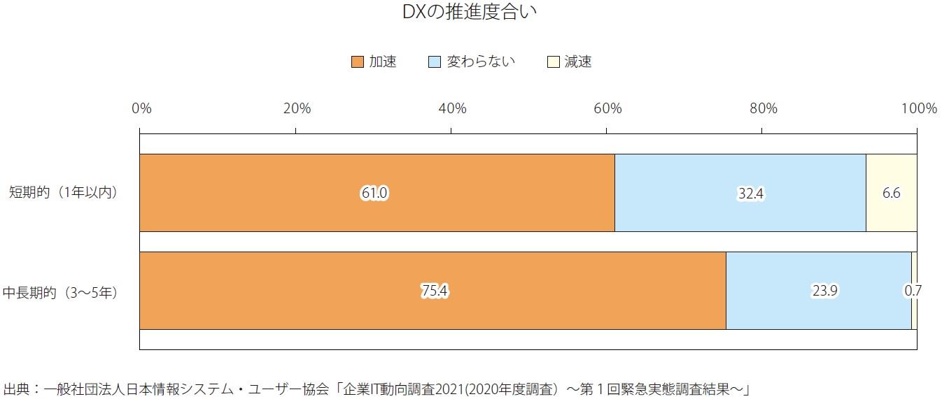 DXの推進度合い
