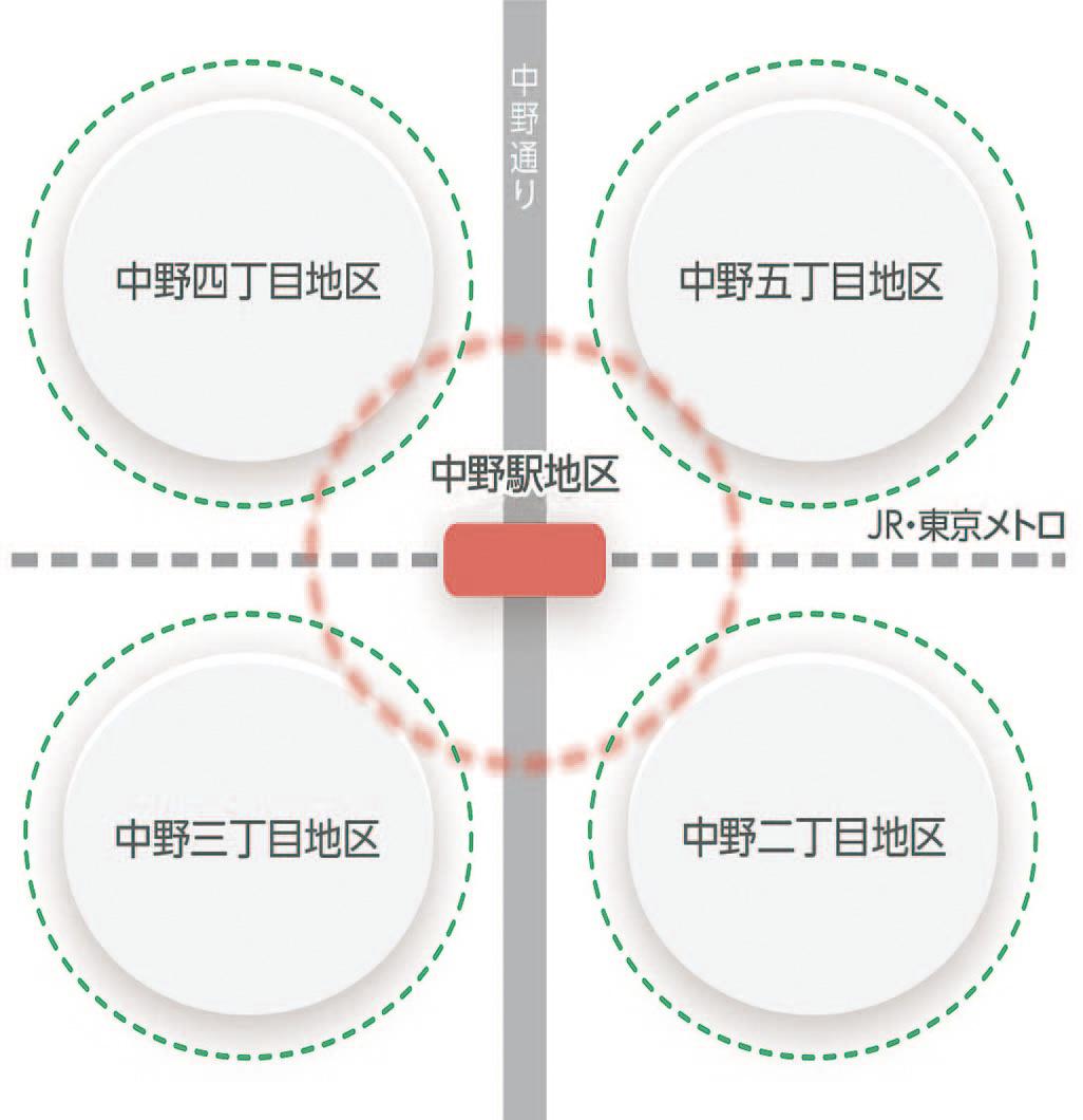 中野駅周辺まちづくり概要図